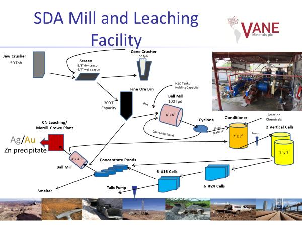 sda_plant_facility_graph